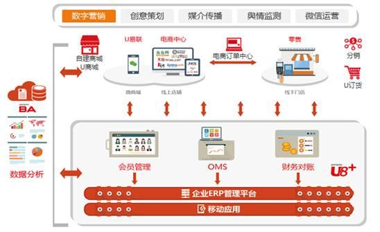 bobapp苹果优普:U8+引领企业迈向互联网+